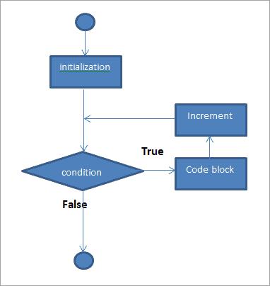 "flow diagram of ""for"" loop construct"