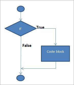flow diagram of if statement