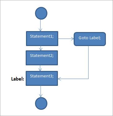 goto statement - flow diagram