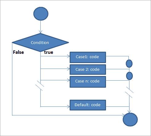 switch statement - Flow diagram