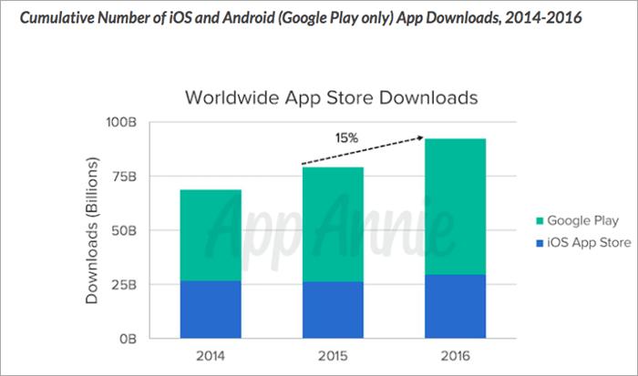 Stats on worldwide App Store downloads