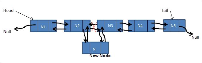 Insert node before-after given node