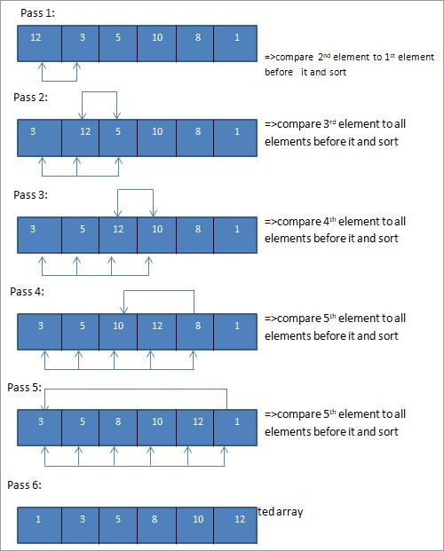 Insertion Sort Pass