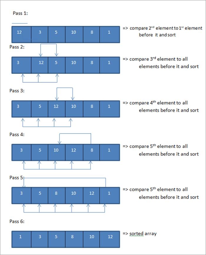 Insertion Sort - Illustration