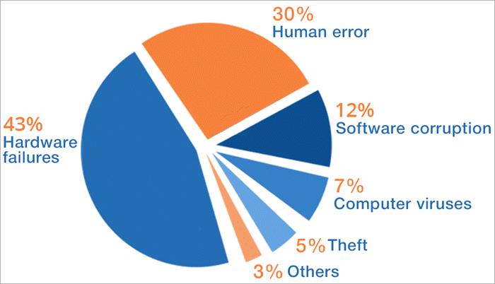 Reasons for Data Loss