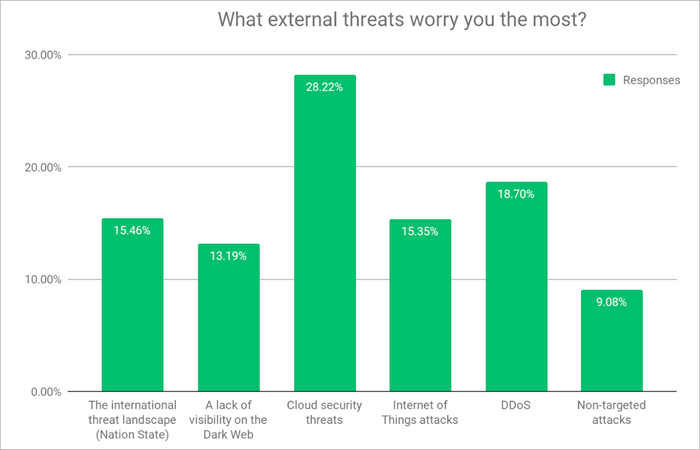 What external threats worry you