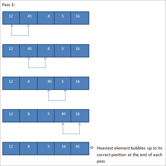 bubble sort Pass1