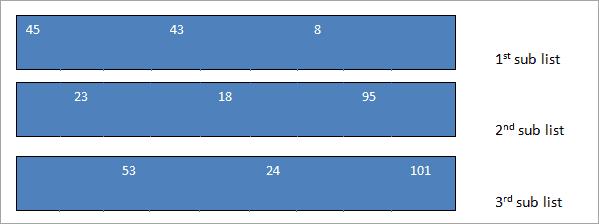 sub-lists