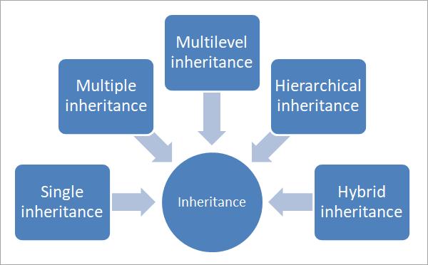 types of inheritance