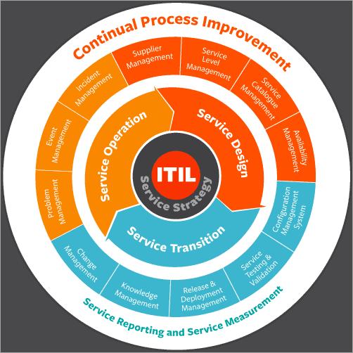 ITSM Process Improvement