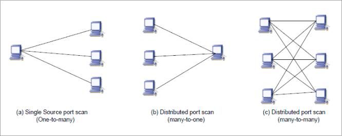 Port scan techniques