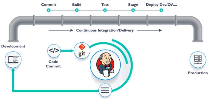 Automation of Software Development Process