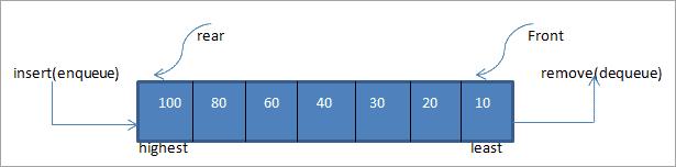 Priority Queue Data Structure In C++ With Illustration