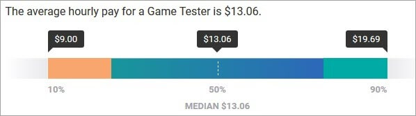 Salary scale of Video Game Tester
