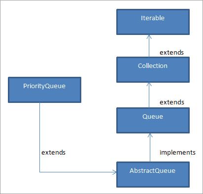 class hierarchy for Java PriorityQueue class