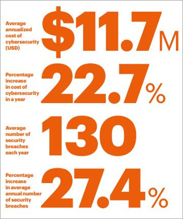 'The Cost of Cyber Crime' Study by Accenture