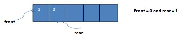 Insert element 3 at rear