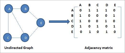 Adjacency matrix in Sequential Representation