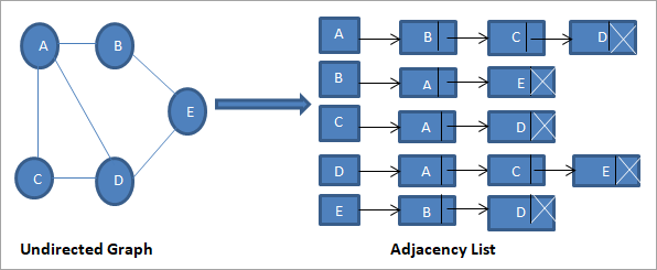 undirected graph and its adjacency list