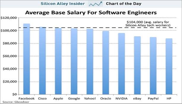 Average Base Salary of Software Engineers