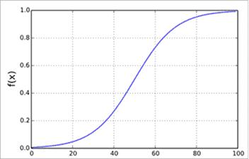 Binary Sigmoidal