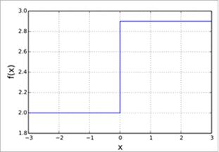 Binary Step Function