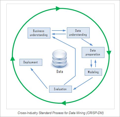 CRISP - DM Model