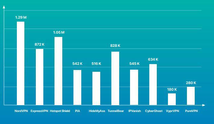 Most Popular VPN