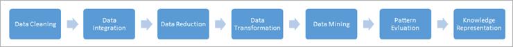 Data Mining Process - Steps