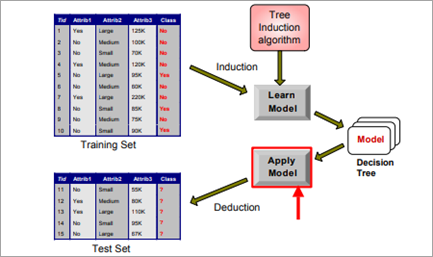 Data Mining using Decision Tree Example