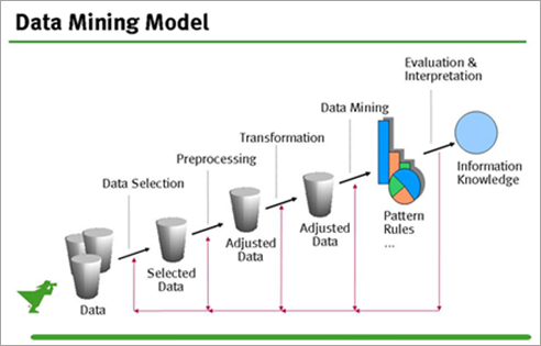 Data mining model