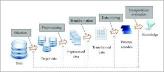 Various steps in the Data Mining Process