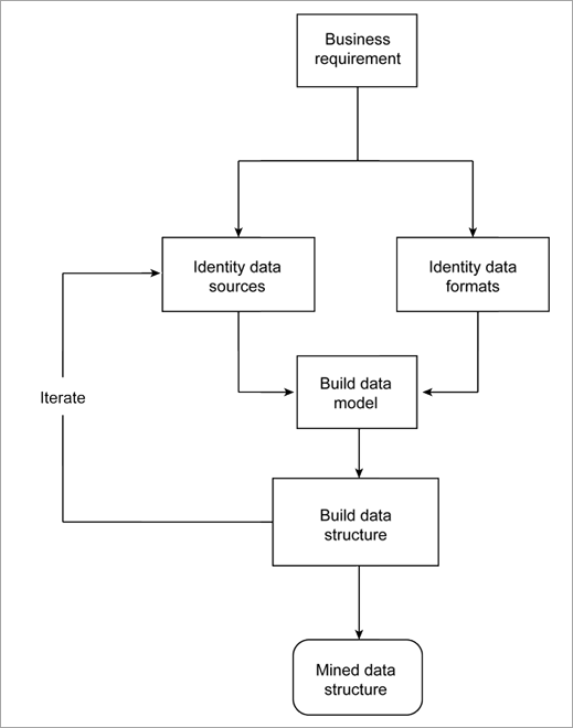 Outline of Data Mining Process