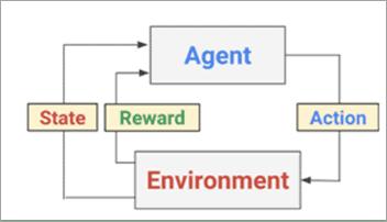 feedback mechanism of Reinforcement Learning