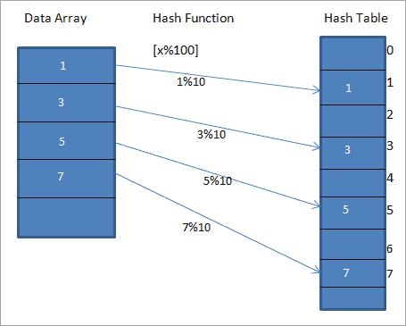 Hash codes