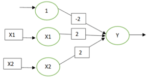 Hebb net For AND Function