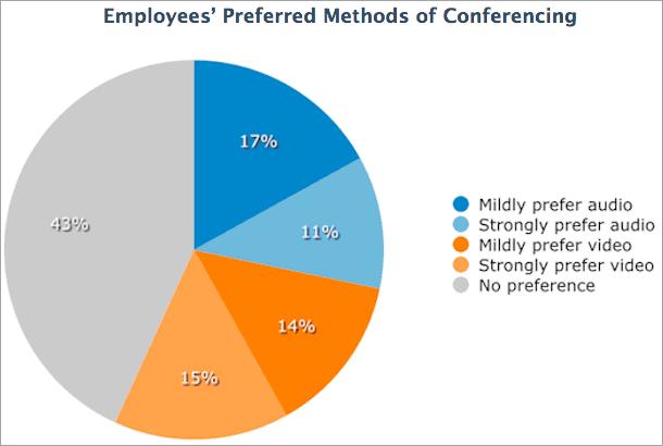 Survey on preferred Conferencing methods