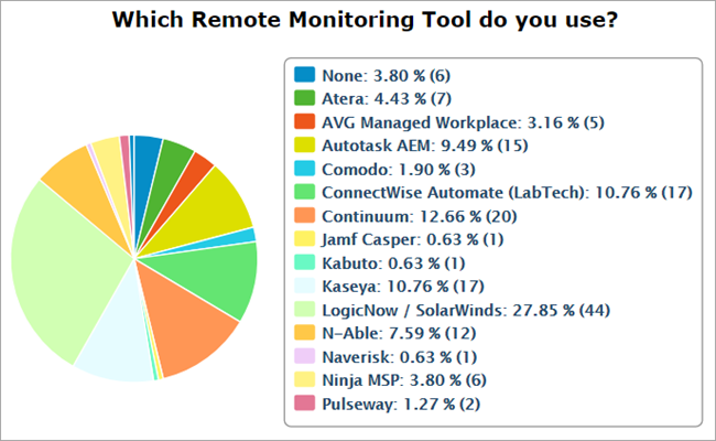 Survey on usage of RMM Tools