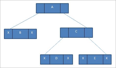 Linked-list representation