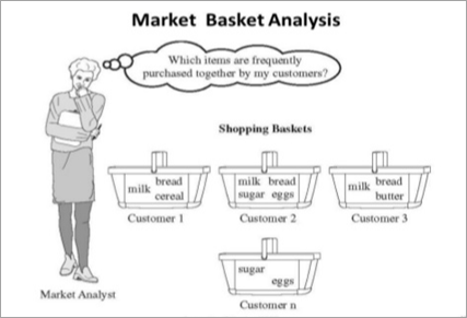Market Basket Analysis