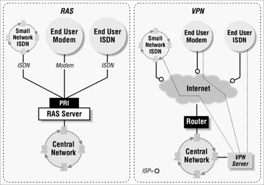 RAS VS VPN