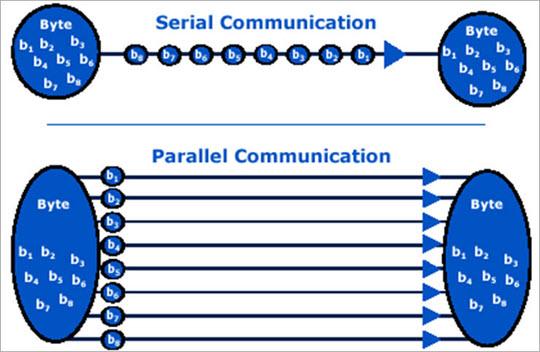 Serial Vs Parallel Communication