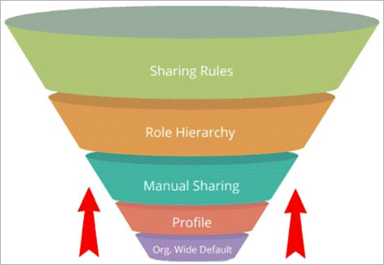 Sharing_Rules