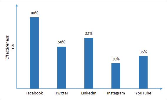 Social Media's impact on Digital Marketing