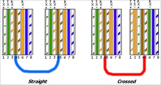 Straight vs Crossed