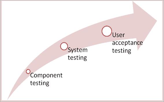 Testing Hierarchy