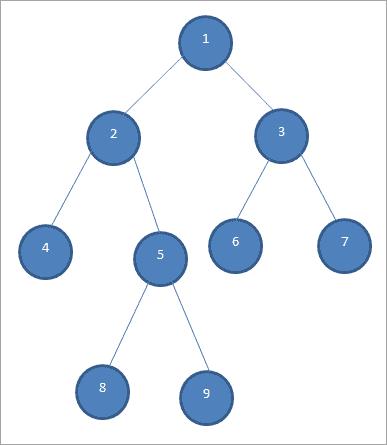Sample Binary Tree