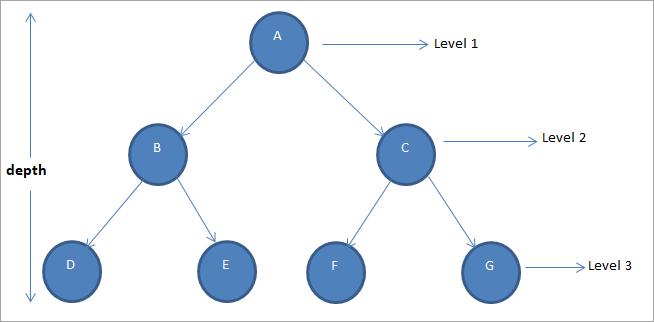 Binary Tree Data Structure In C++