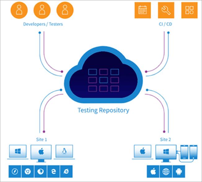 Testing Repository