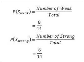 weak,strong